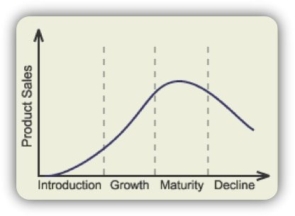 Product lifecycles