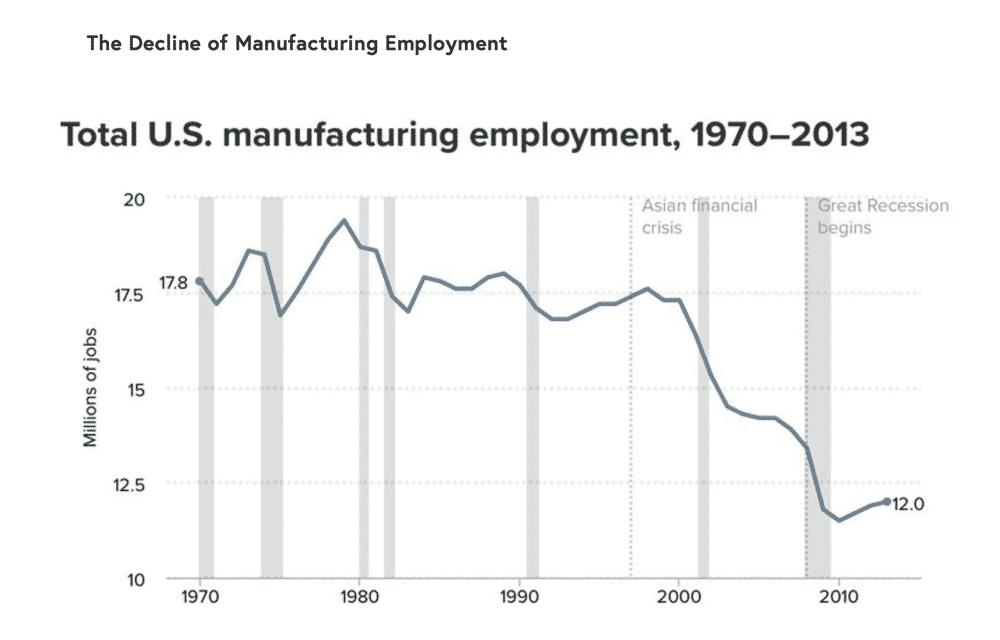 US Manufacturing Decline Graph