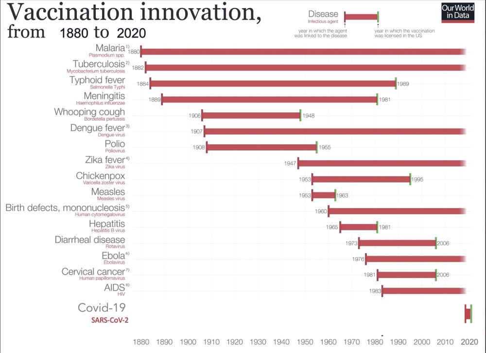 Vaccine innovation