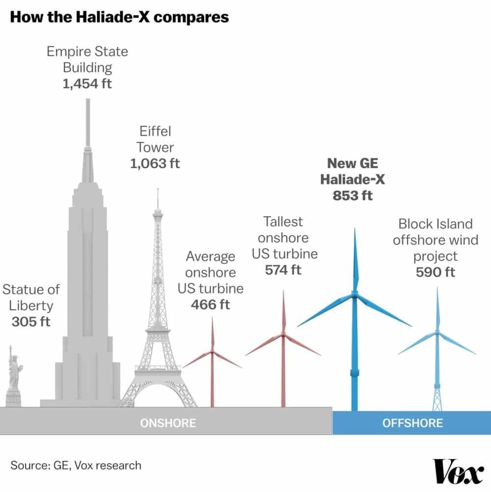 Wind turbine heights
