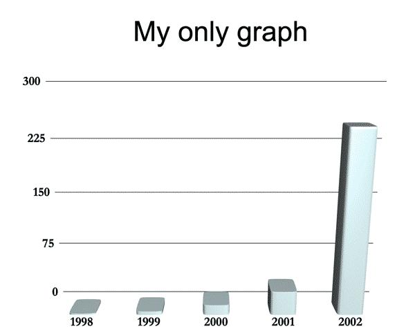 2001 Graph