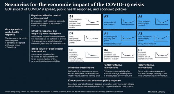 Covid 19 Scenarios
