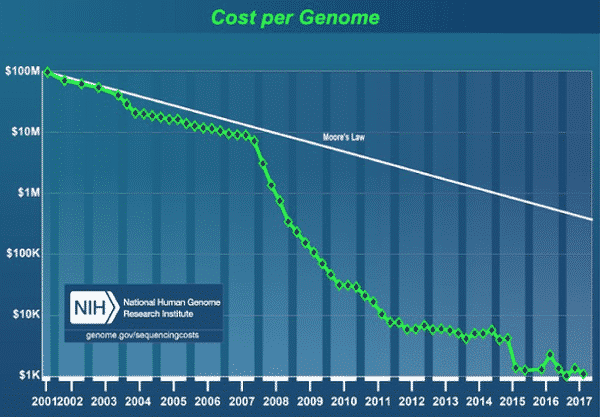 Genomics and Moore s Law