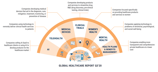 HealthCareInvestments