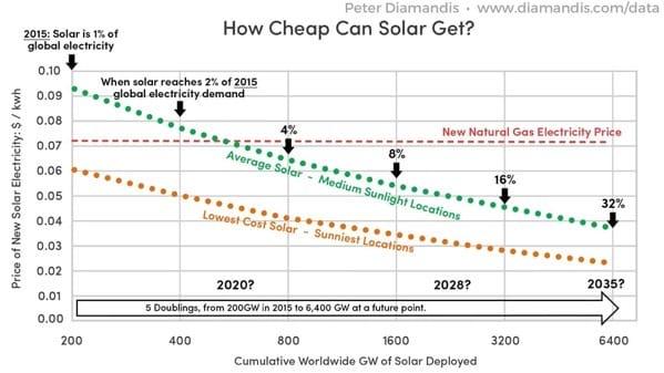 How Cheap Can Solar Get