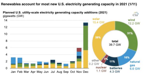 Renewables 2021