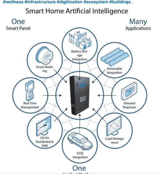 Smart Home Energy Grid