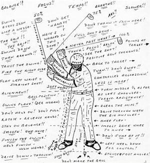 Golf diagram