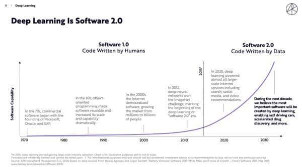 Sofware2 0